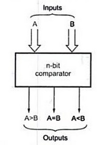 Block diagram of n-bit comparator