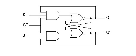 Logic diagram of JK flip-flop